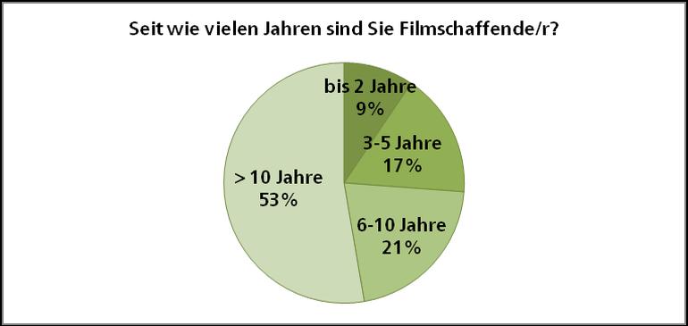 Grafik zur Umfrage zum TV FFS mit Berufsjahren der Filmschaffenden