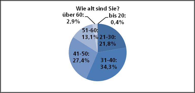 Ergebnisse Altersstruktur der Befragten in der ver.di-Umfrage zum Tarifvertrag für Film- und Fernsehschaffende TV FFS