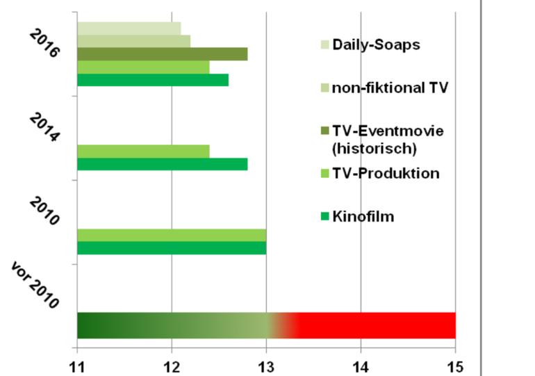 Entwicklung der Arbeitszeit nach dem Tarifvertrag für Film- und Fernsehschaffende (TV FFS) seit 2011