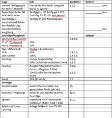 Tabelle mit einer Checkliste für die Vertragsverhandlungen